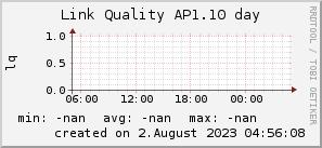ap1.10_200x50_001eff_00ff1e_ff1e00_AREA_day.png