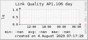 ap1.106_200x50_001eff_00ff1e_ff1e00_AREA_day.png