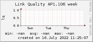 ap1.106_200x50_001eff_00ff1e_ff1e00_AREA_week.png