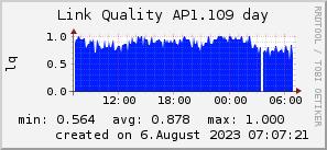 ap1.109_200x50_001eff_00ff1e_ff1e00_AREA_day.png