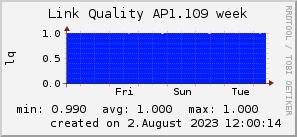 ap1.109_200x50_001eff_00ff1e_ff1e00_AREA_week.png