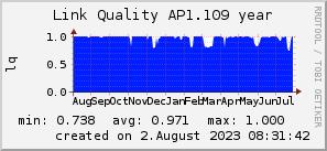 ap1.109_200x50_001eff_00ff1e_ff1e00_AREA_year.png