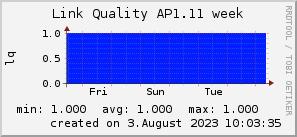 ap1.11_200x50_001eff_00ff1e_ff1e00_AREA_week.png