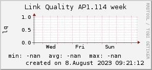 ap1.114_200x50_001eff_00ff1e_ff1e00_AREA_week.png