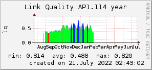 ap1.114_200x50_001eff_00ff1e_ff1e00_AREA_year.png