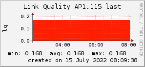 ap1.115_200x50_001eff_00ff1e_ff1e00_AREA_last.png