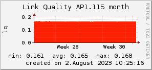 ap1.115_200x50_001eff_00ff1e_ff1e00_AREA_month.png