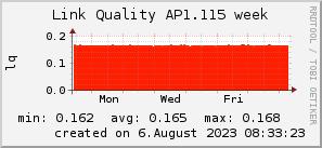 ap1.115_200x50_001eff_00ff1e_ff1e00_AREA_week.png