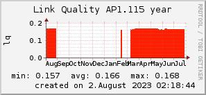 ap1.115_200x50_001eff_00ff1e_ff1e00_AREA_year.png