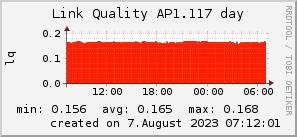 ap1.117_200x50_001eff_00ff1e_ff1e00_AREA_day.png