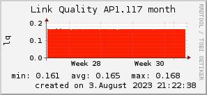 ap1.117_200x50_001eff_00ff1e_ff1e00_AREA_month.png
