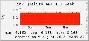 ap1.117_200x50_001eff_00ff1e_ff1e00_AREA_week.png
