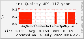 ap1.117_200x50_001eff_00ff1e_ff1e00_AREA_year.png