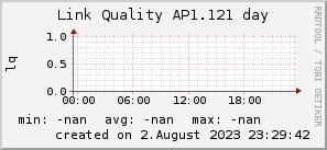 ap1.121_200x50_001eff_00ff1e_ff1e00_AREA_day.png