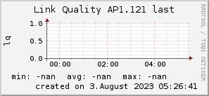 ap1.121_200x50_001eff_00ff1e_ff1e00_AREA_last.png