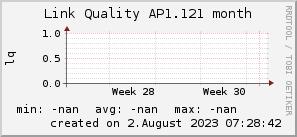 ap1.121_200x50_001eff_00ff1e_ff1e00_AREA_month.png