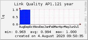 ap1.121_200x50_001eff_00ff1e_ff1e00_AREA_year.png
