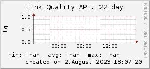 ap1.122_200x50_001eff_00ff1e_ff1e00_AREA_day.png