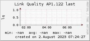 ap1.122_200x50_001eff_00ff1e_ff1e00_AREA_last.png