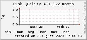 ap1.122_200x50_001eff_00ff1e_ff1e00_AREA_month.png