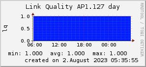 ap1.127_200x50_001eff_00ff1e_ff1e00_AREA_day.png