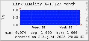 ap1.127_200x50_001eff_00ff1e_ff1e00_AREA_month.png