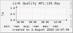 ap1.133_200x50_001eff_00ff1e_ff1e00_AREA_day.png