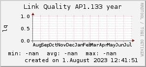 ap1.133_200x50_001eff_00ff1e_ff1e00_AREA_year.png