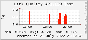 ap1.139_200x50_001eff_00ff1e_ff1e00_AREA_last.png