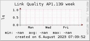 ap1.139_200x50_001eff_00ff1e_ff1e00_AREA_week.png