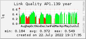 ap1.139_200x50_001eff_00ff1e_ff1e00_AREA_year.png