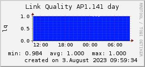 ap1.141_200x50_001eff_00ff1e_ff1e00_AREA_day.png