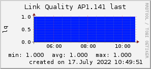 ap1.141_200x50_001eff_00ff1e_ff1e00_AREA_last.png