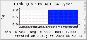 ap1.141_200x50_001eff_00ff1e_ff1e00_AREA_year.png