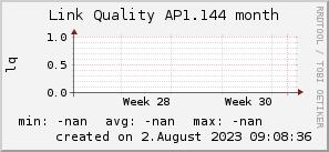 ap1.144_200x50_001eff_00ff1e_ff1e00_AREA_month.png