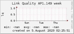 ap1.149_200x50_001eff_00ff1e_ff1e00_AREA_week.png