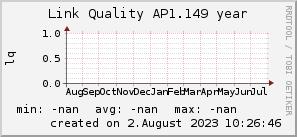 ap1.149_200x50_001eff_00ff1e_ff1e00_AREA_year.png