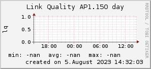 ap1.150_200x50_001eff_00ff1e_ff1e00_AREA_day.png