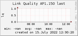 ap1.150_200x50_001eff_00ff1e_ff1e00_AREA_last.png