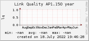 ap1.150_200x50_001eff_00ff1e_ff1e00_AREA_year.png