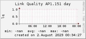ap1.151_200x50_001eff_00ff1e_ff1e00_AREA_day.png