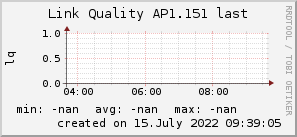 ap1.151_200x50_001eff_00ff1e_ff1e00_AREA_last.png