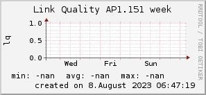 ap1.151_200x50_001eff_00ff1e_ff1e00_AREA_week.png