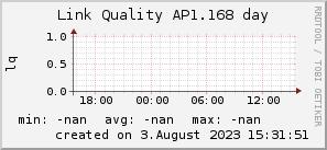 ap1.168_200x50_001eff_00ff1e_ff1e00_AREA_day.png