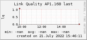 ap1.168_200x50_001eff_00ff1e_ff1e00_AREA_last.png