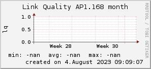 ap1.168_200x50_001eff_00ff1e_ff1e00_AREA_month.png