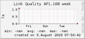 ap1.168_200x50_001eff_00ff1e_ff1e00_AREA_week.png