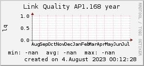 ap1.168_200x50_001eff_00ff1e_ff1e00_AREA_year.png