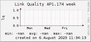 ap1.174_200x50_001eff_00ff1e_ff1e00_AREA_week.png