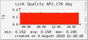 ap1.176_200x50_001eff_00ff1e_ff1e00_AREA_day.png